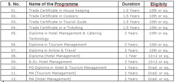Aviation Tourism & H.M.